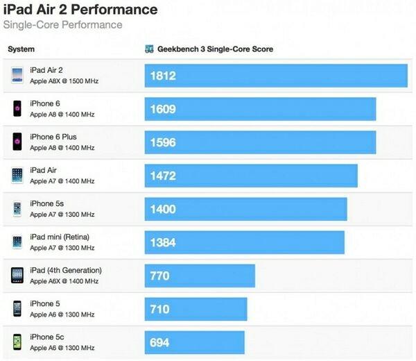 iPad Air 2 значительно обходит предшественника по скорости