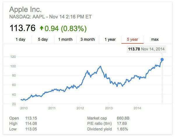 Цена акций Apple достигла рекорда